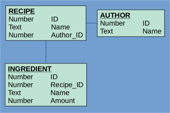 sql schema for recipes showing author recipe and ingredients